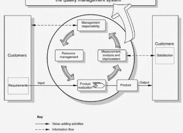 Модел на система за качество ISO 9001